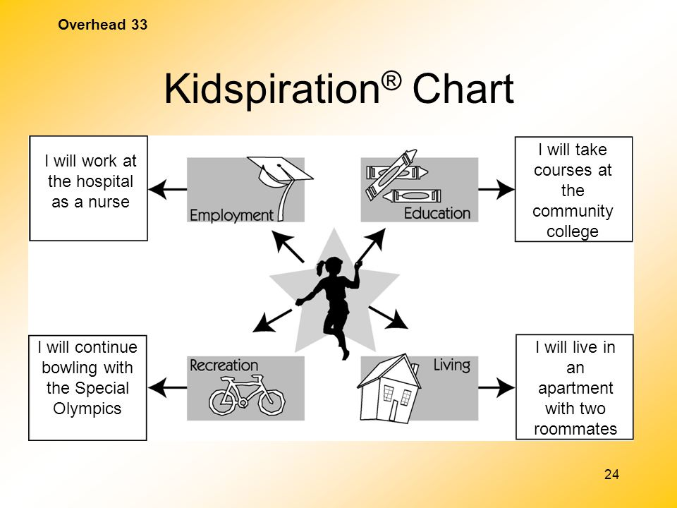 Kidspiration® Chart I will take courses at the community college