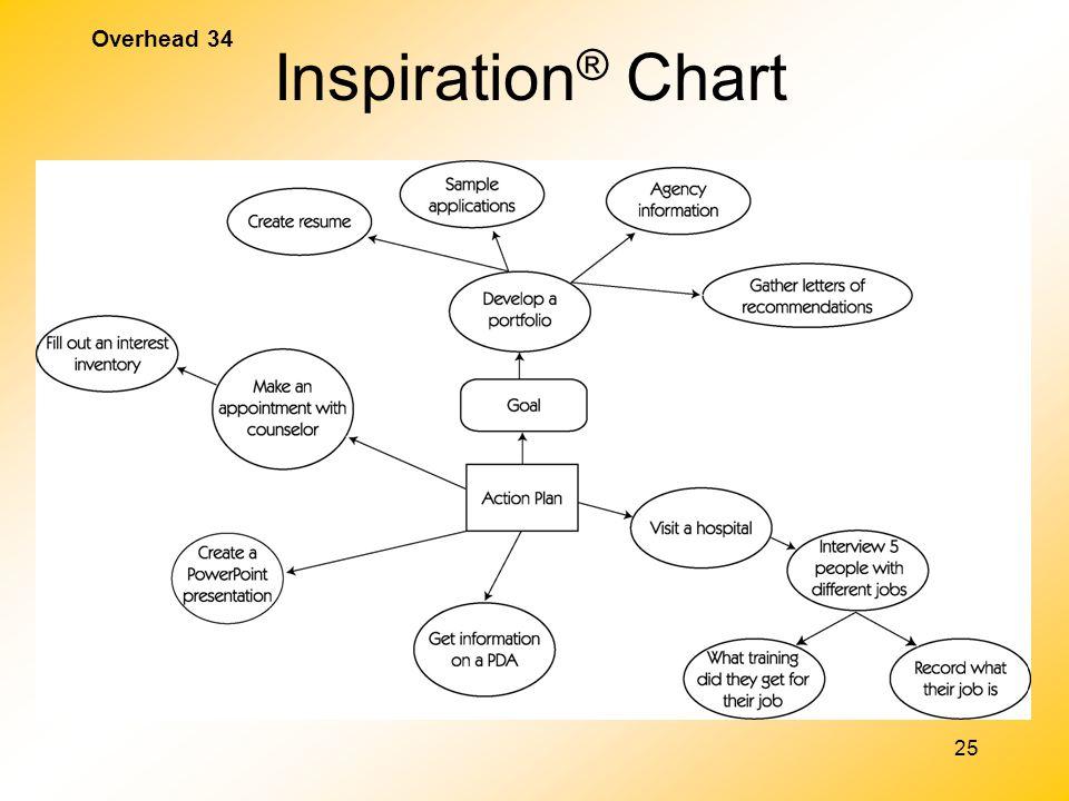 Inspiration® Chart Overhead 34 Show slide show clip Sample IEP
