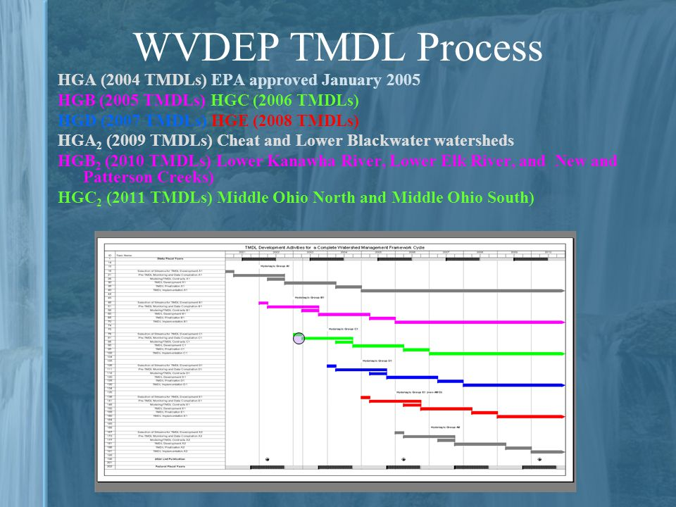 WVDEP TMDL Process HGA (2004 TMDLs) EPA approved January 2005