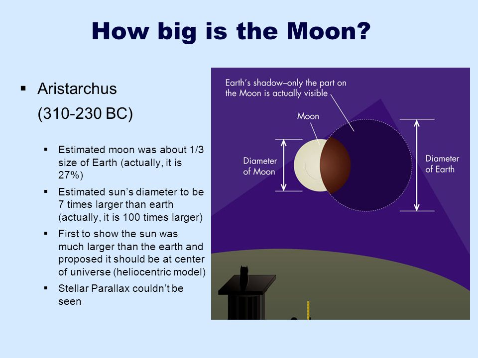 How big is the Moon Aristarchus (310-230 BC)
