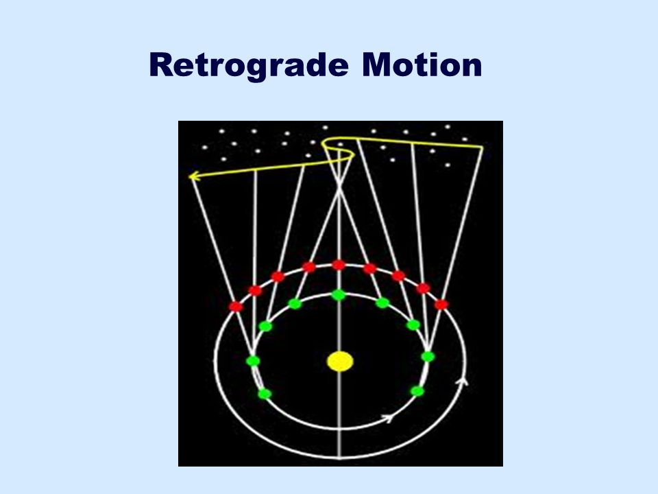 Retrograde Motion