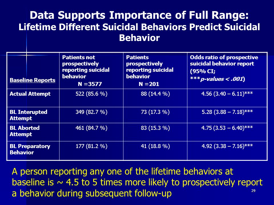 Data Supports Importance of Full Range: Lifetime Different Suicidal Behaviors Predict Suicidal Behavior