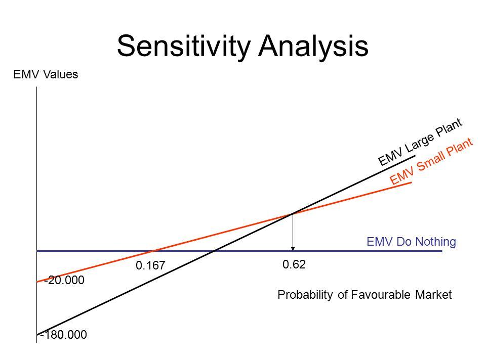 Sensitivity Analysis EMV Values EMV Large Plant EMV Small Plant
