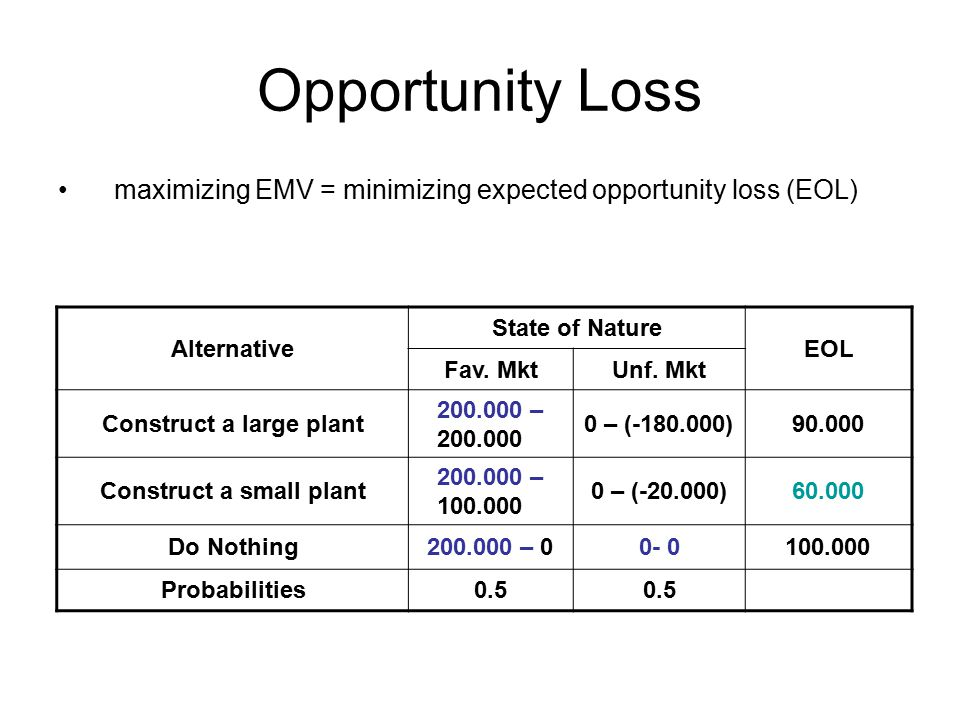 Opportunity Loss maximizing EMV = minimizing expected opportunity loss (EOL) Alternative. State of Nature.