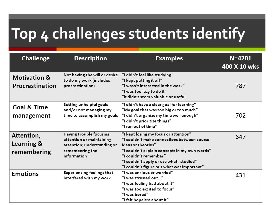 Top 4 challenges students identify