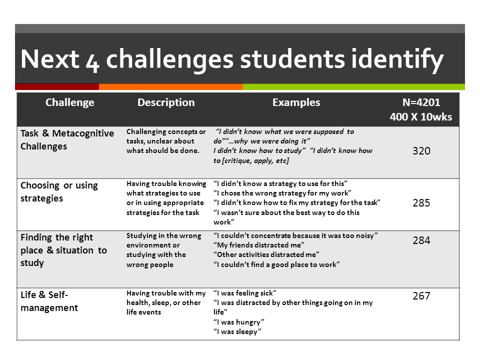 Next 4 challenges students identify