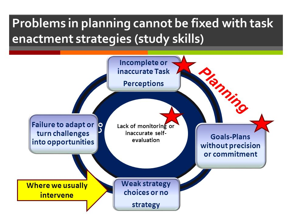 Problems in planning cannot be fixed with task enactment strategies (study skills)