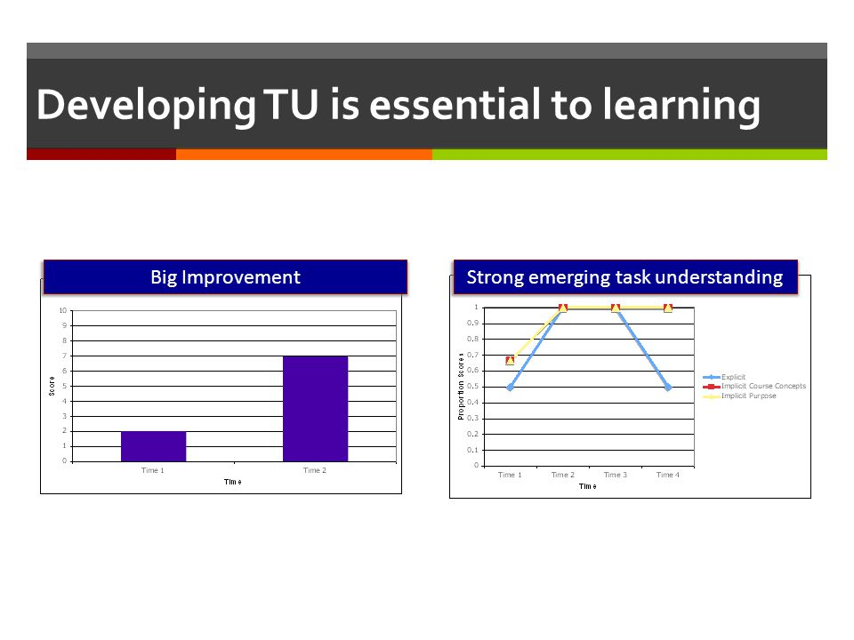 Developing TU is essential to learning