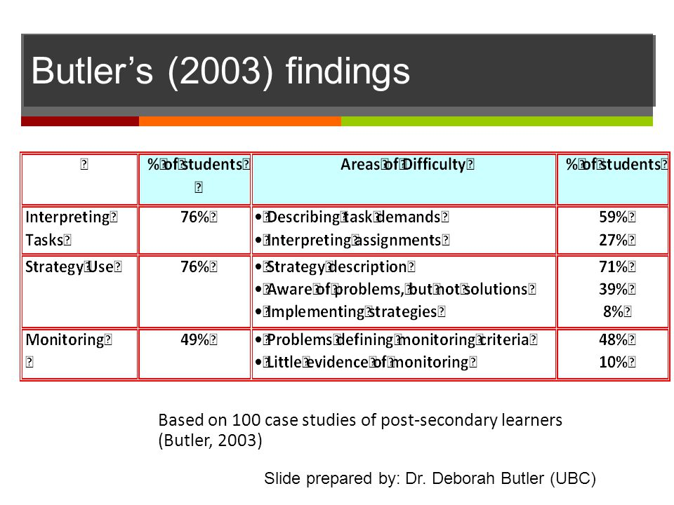 Butler's (2003) findings 9:45-10:15 ALLYSON. Based on 100 case studies of post-secondary learners (Butler, 2003)