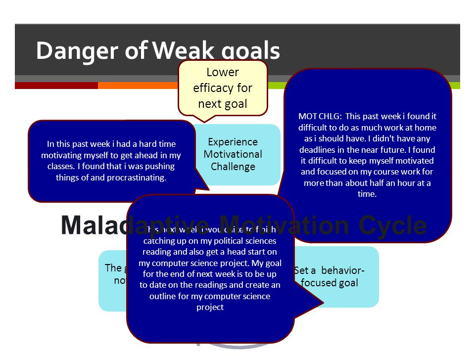 Maladaptive Motivation Cycle