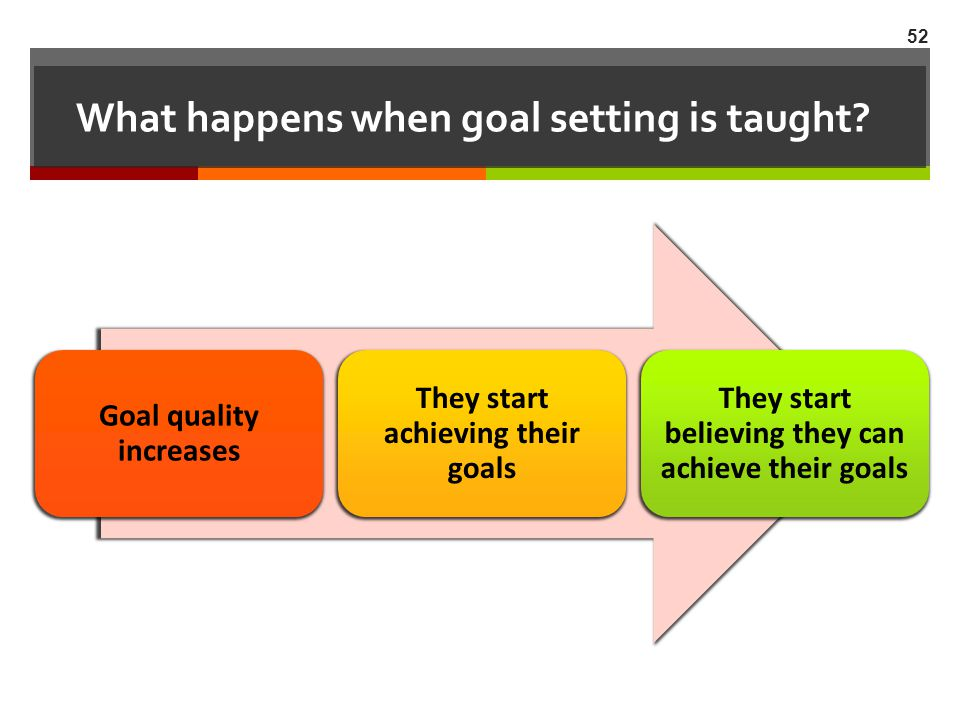 What happens when goal setting is taught
