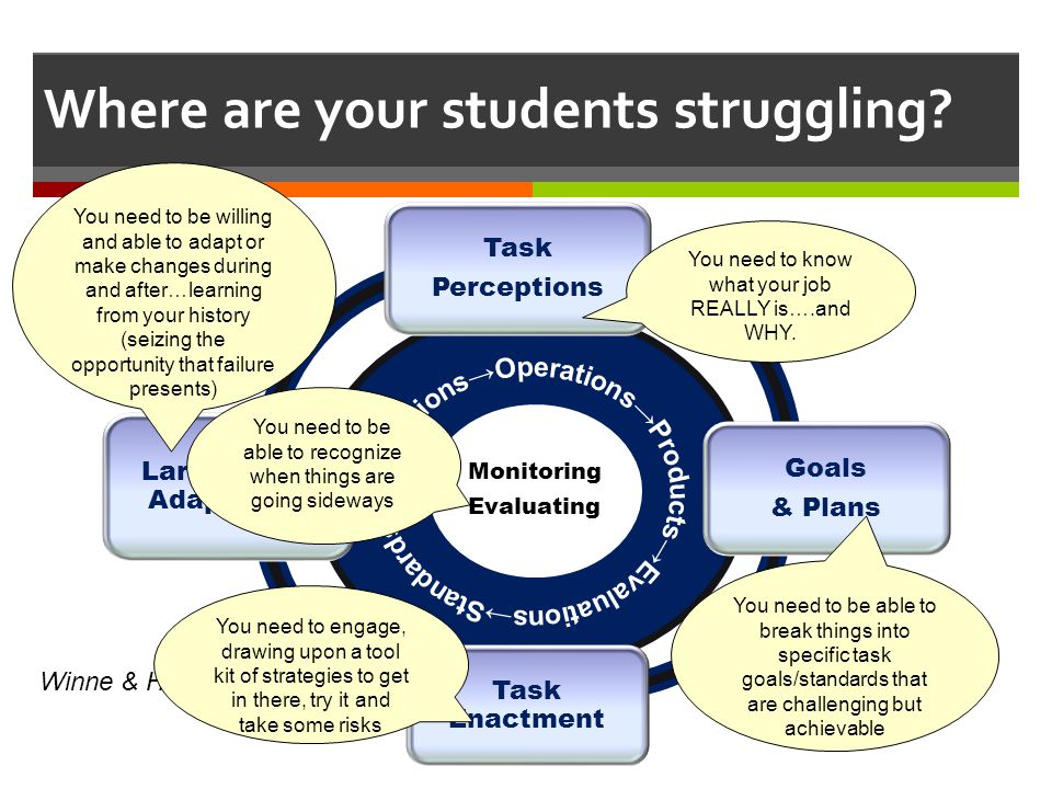 Where are your students struggling