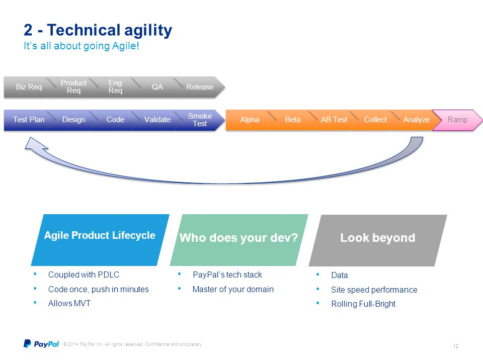 Agile Product Lifecycle