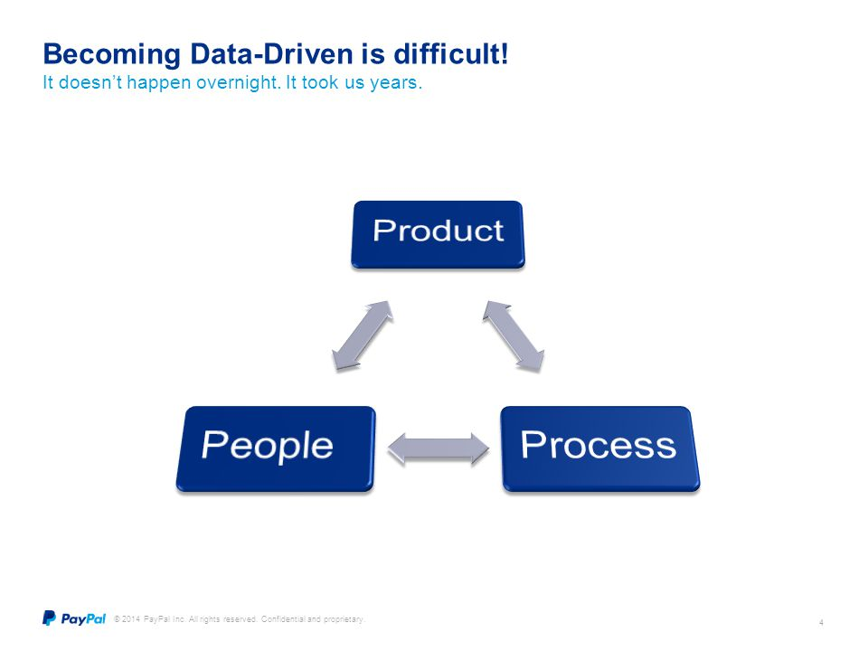 Becoming Data-Driven is difficult!