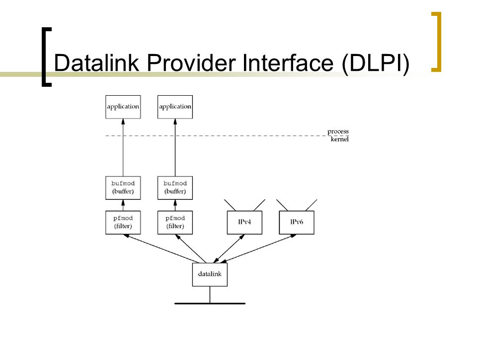 Datalink Provider Interface (DLPI)