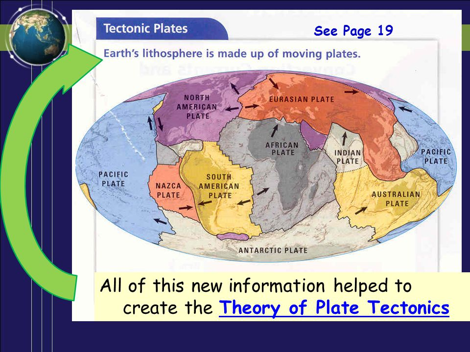 See Page 19 All of this new information helped to create the Theory of Plate Tectonics