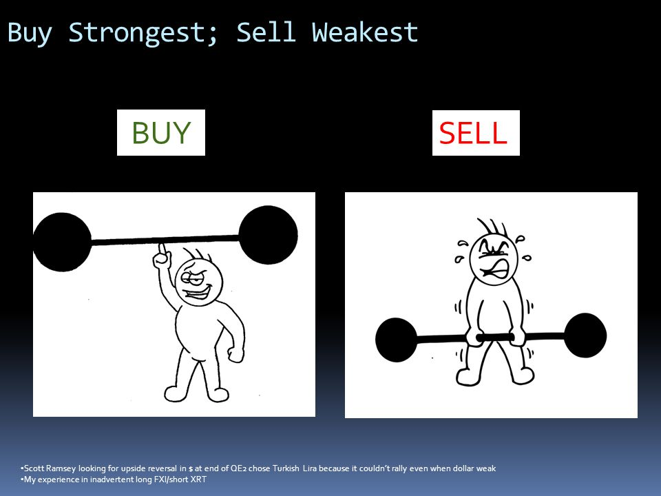 Buy Strongest; Sell Weakest