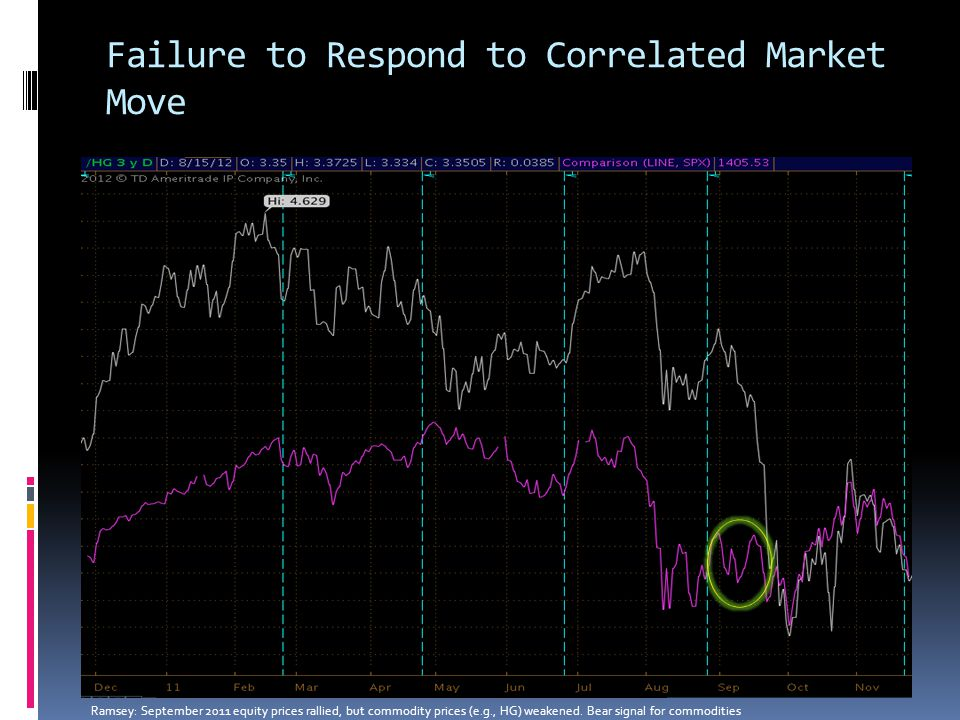 Failure to Respond to Correlated Market Move