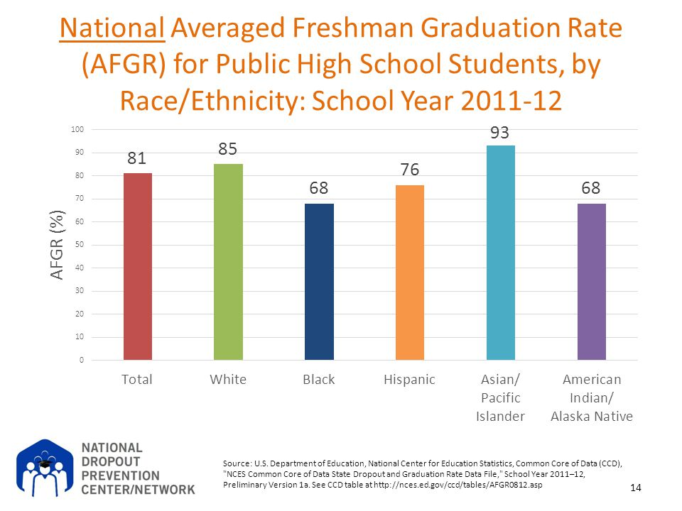 National Averaged Freshman Graduation Rate (AFGR) for Public High School Students, by Race/Ethnicity: School Year 2011-12