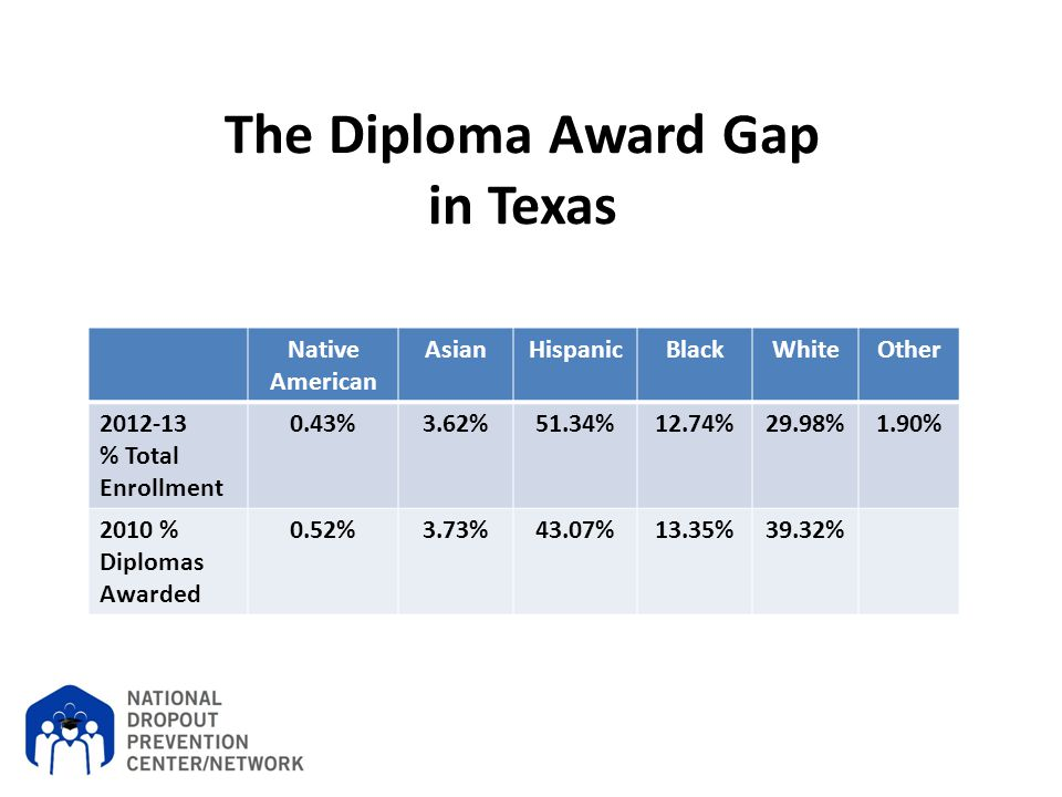 The Diploma Award Gap in Texas