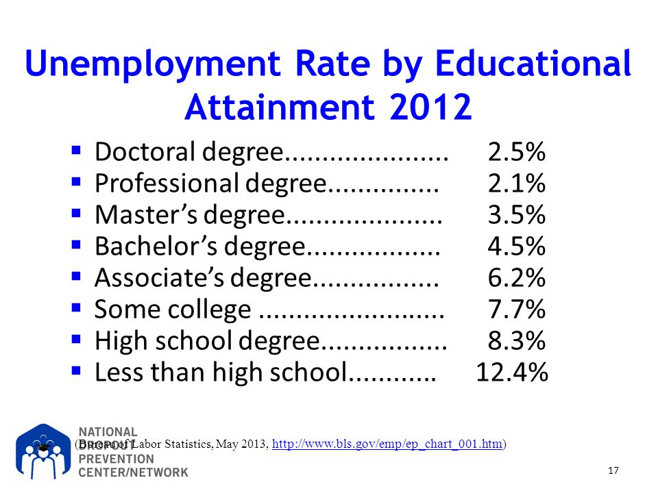 Unemployment Rate by Educational Attainment 2012