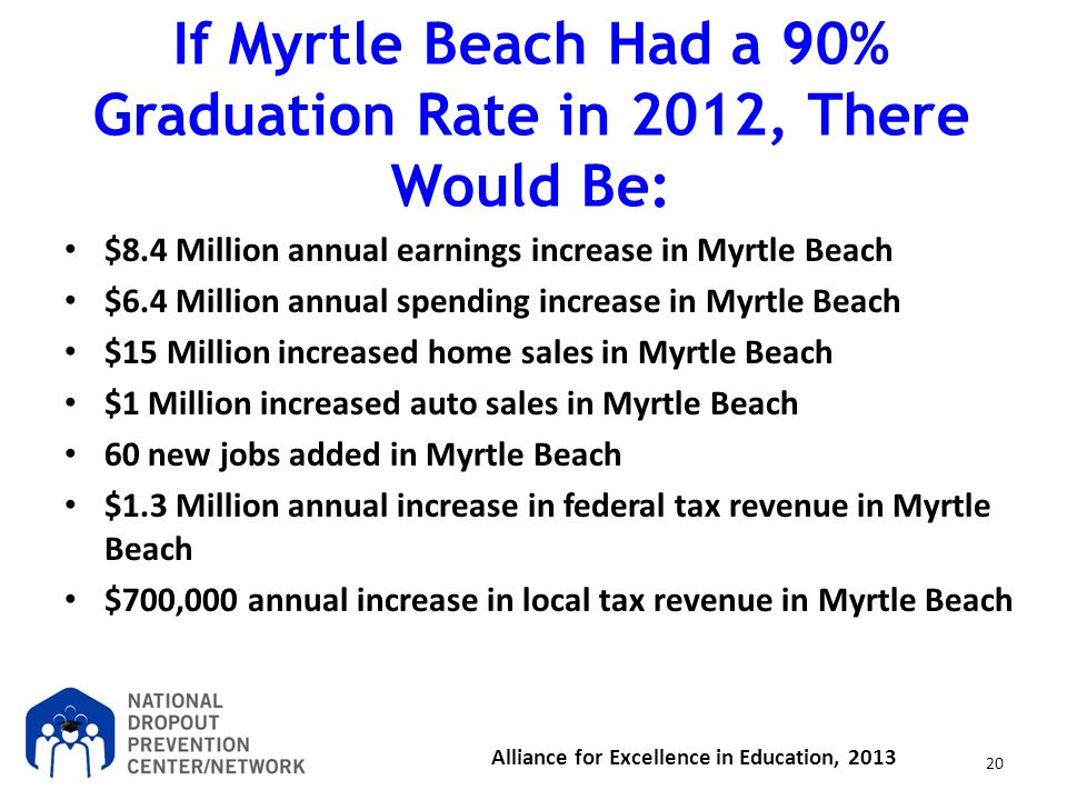 If Myrtle Beach Had a 90% Graduation Rate in 2012, There Would Be: