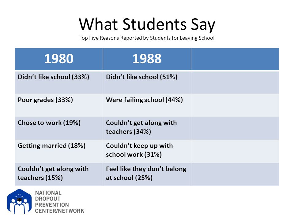 What Students Say Top Five Reasons Reported by Students for Leaving School