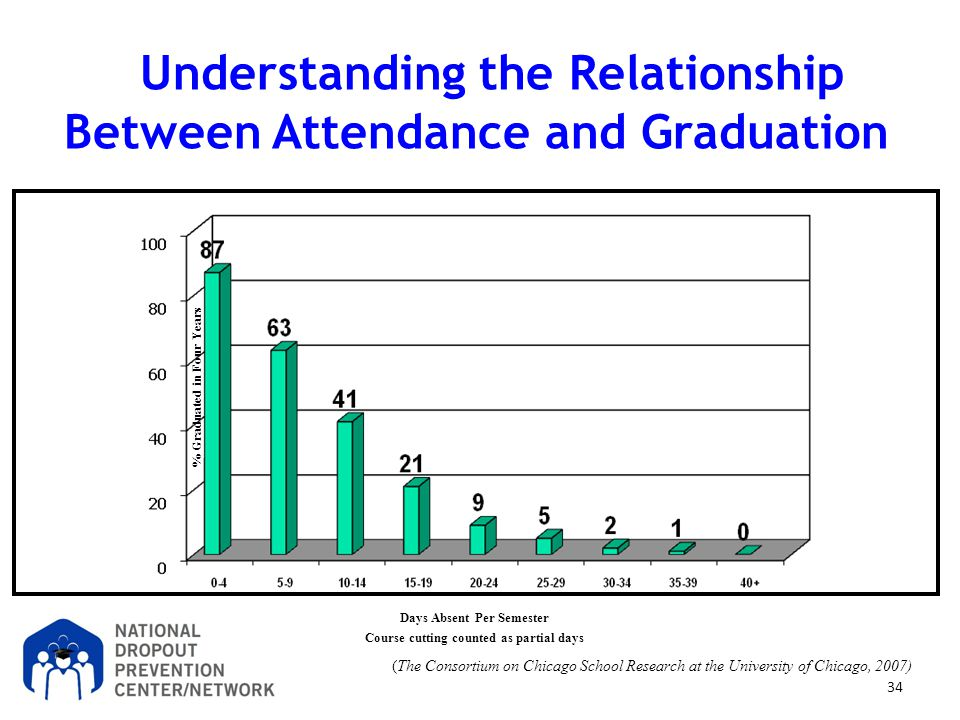 Understanding the Relationship Between Attendance and Graduation