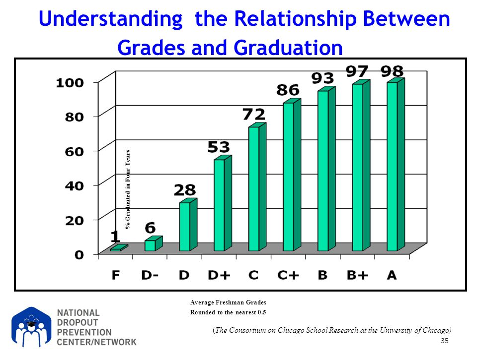 Understanding the Relationship Between Grades and Graduation