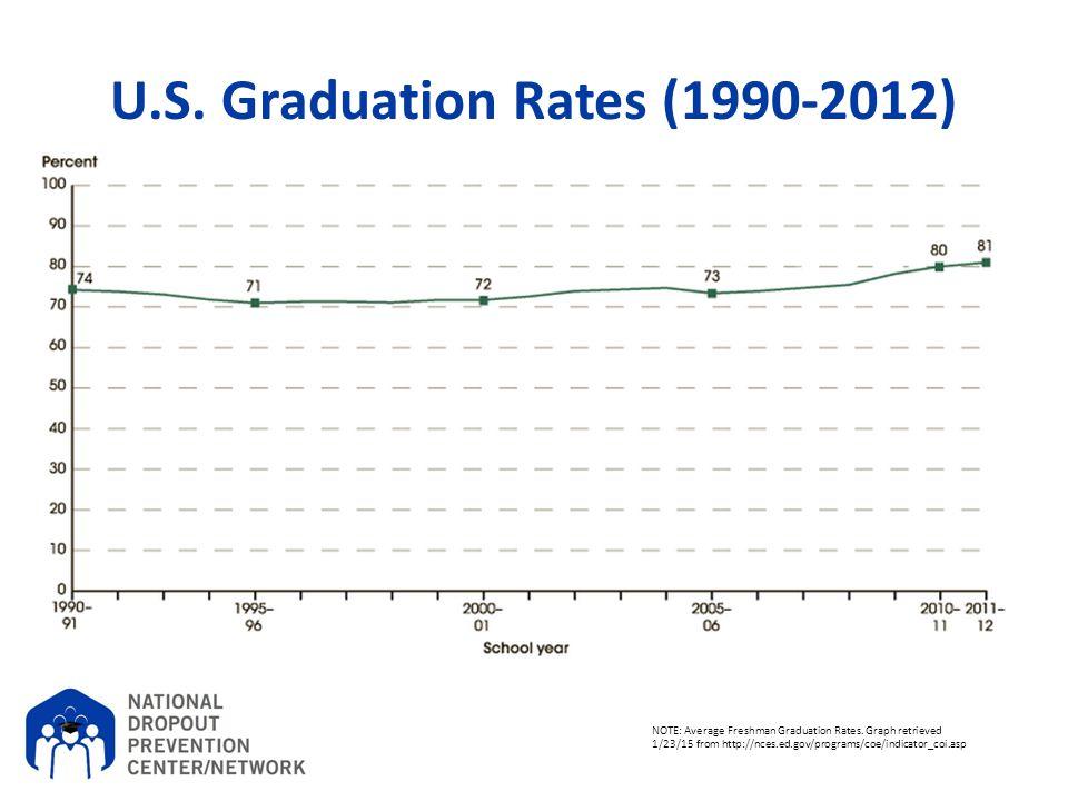 U.S. Graduation Rates (1990-2012)