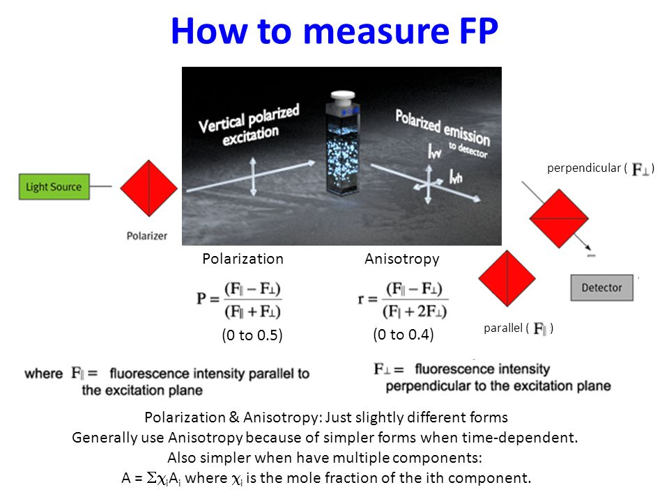 How to measure FP Anisotropy Polarization (0 to 0.5) (0 to 0.4)