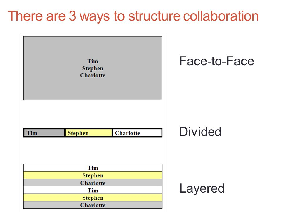 There are 3 ways to structure collaboration