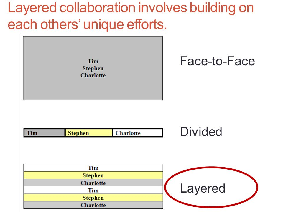 Layered collaboration involves building on each others' unique efforts.