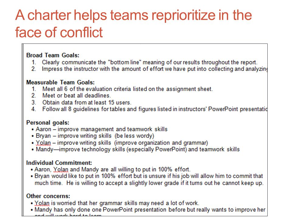 A charter helps teams reprioritize in the face of conflict