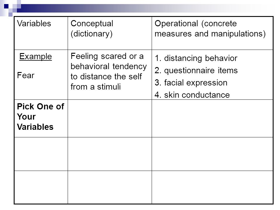 Example Fear. Operational (concrete measures and manipulations) Conceptual (dictionary) Variables.