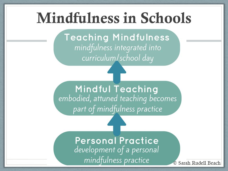 Mindfulness in Schools