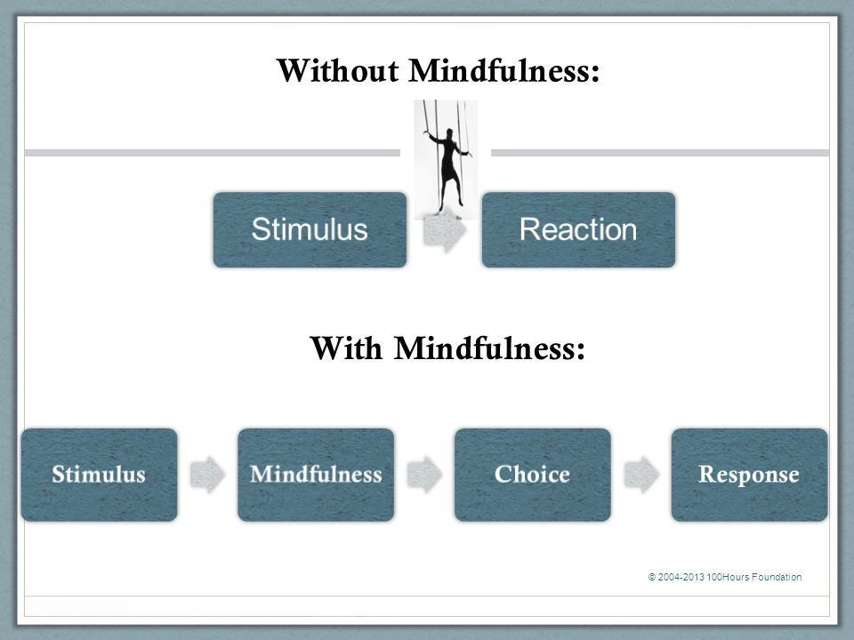 Without Mindfulness: With Mindfulness: