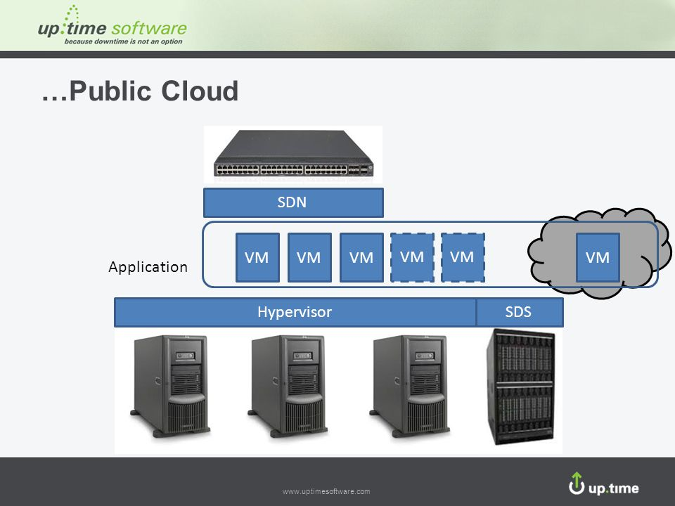 …Public Cloud SDN VM VM VM VM VM VM Application Hypervisor SDS