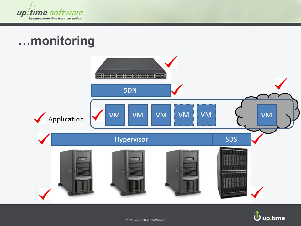 …monitoring SDN VM VM VM VM VM VM Application Hypervisor SDS