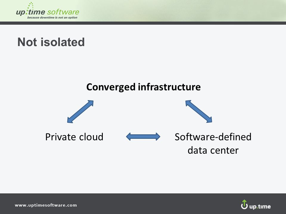Not isolated Converged infrastructure Private cloud Software-defined