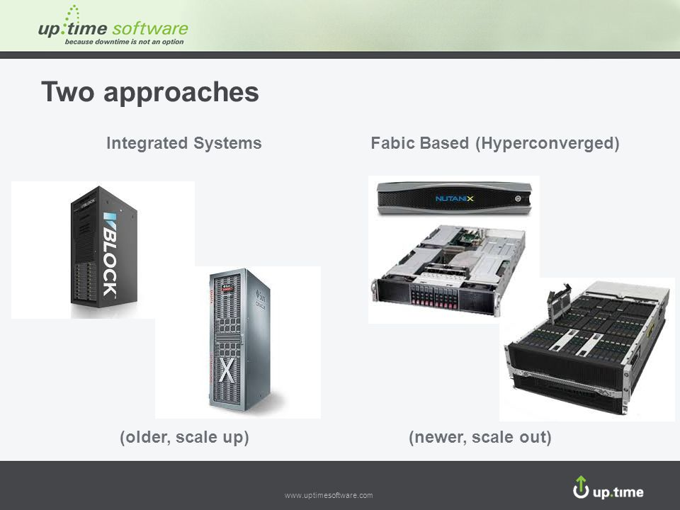 Fabic Based (Hyperconverged)