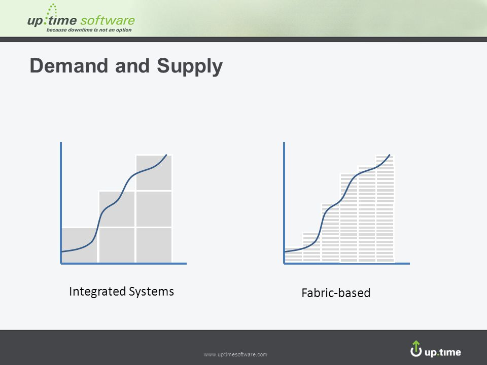 Demand and Supply Integrated Systems Fabric-based