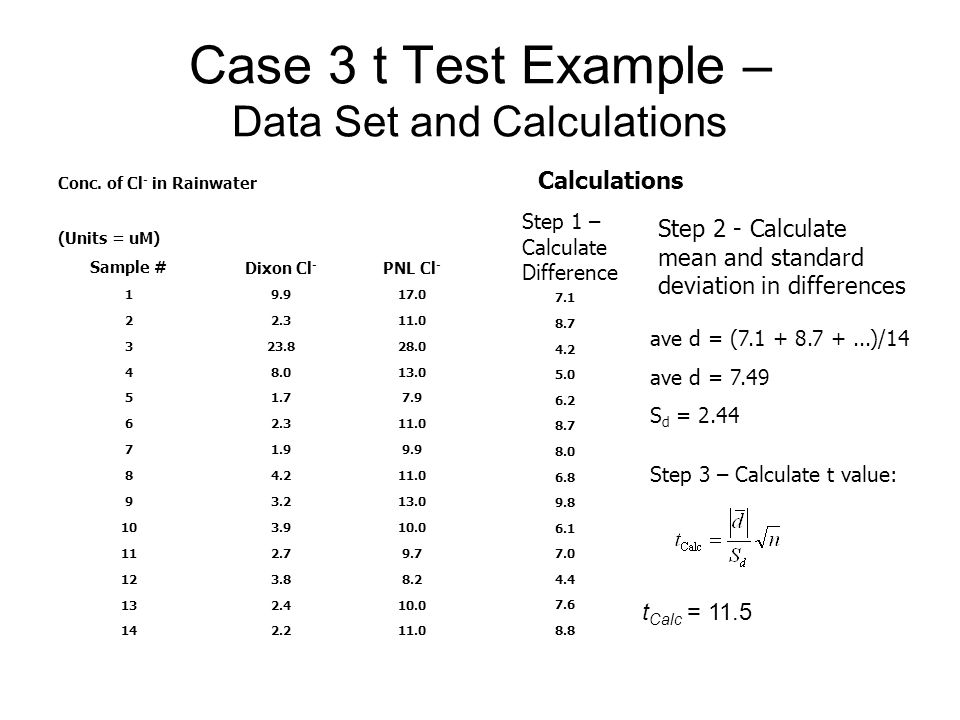 Case 3 t Test Example – Data Set and Calculations