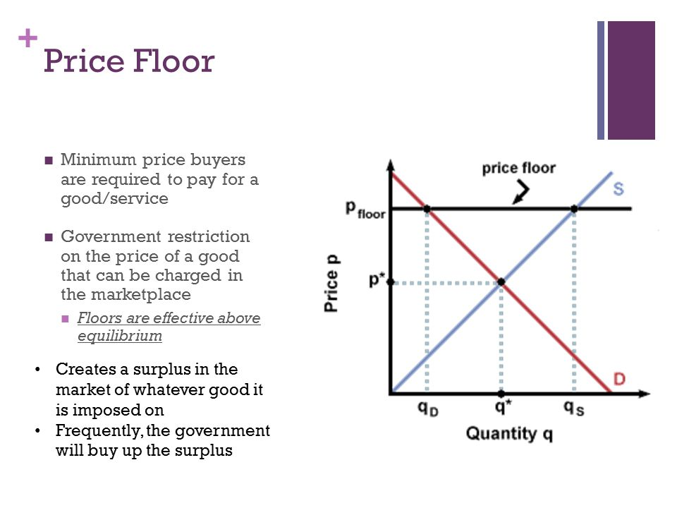 Price Floor Minimum price buyers are required to pay for a good/service.