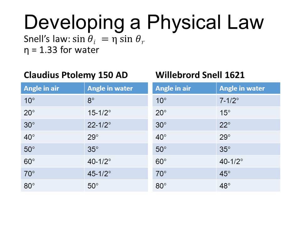 Developing a Physical Law Snell's law: sin 𝜃𝑖 =η sin 𝜃𝑟 η = 1