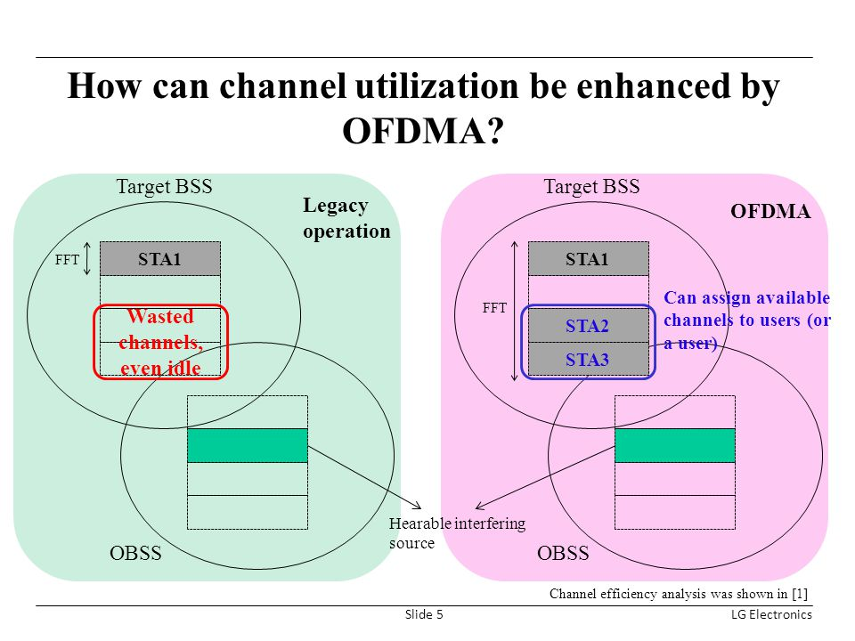 How can channel utilization be enhanced by OFDMA