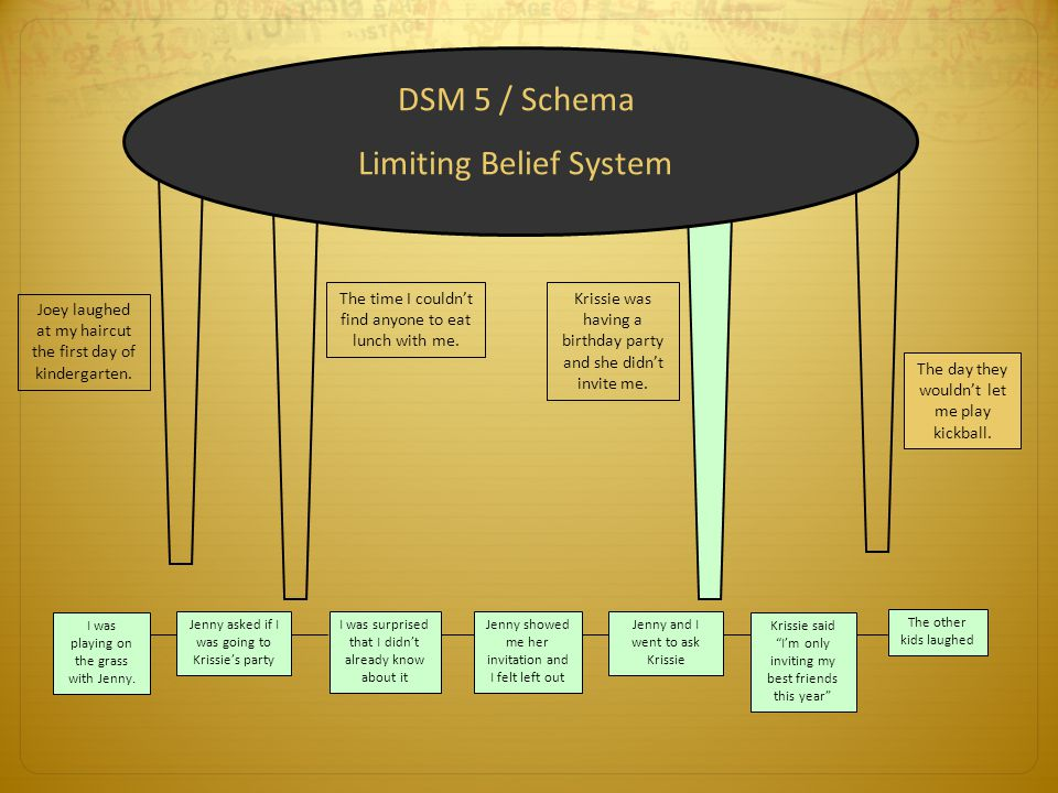 Limiting Belief System
