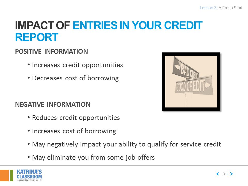 Impact of Entries in Your Credit Report