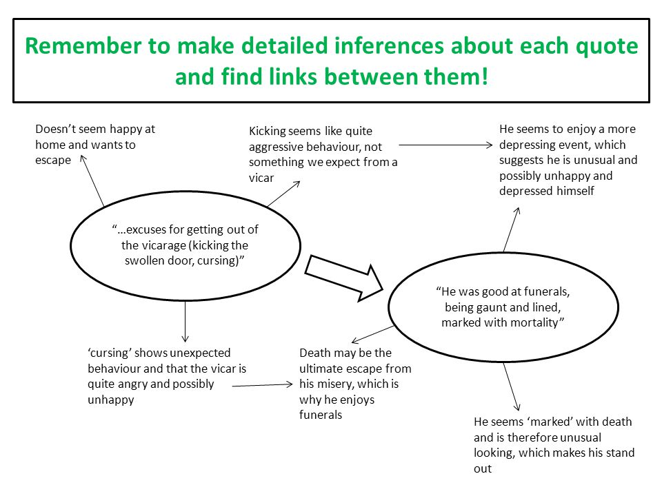 Remember to make detailed inferences about each quote and find links between them!