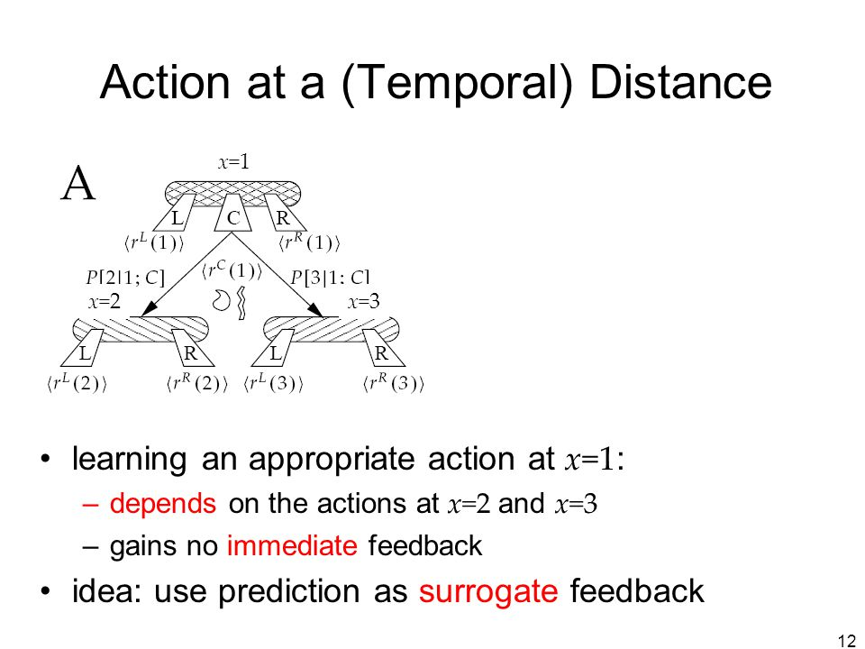 Action at a (Temporal) Distance